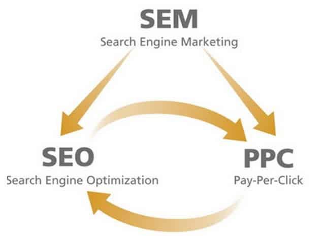 Trong SEM gồm có 2 kênh nhỏ riêng biệt: SEO và PPC