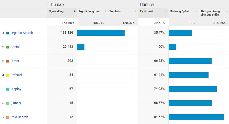 Theo dõi và phân tích dữ liệu Website từ Analytics
