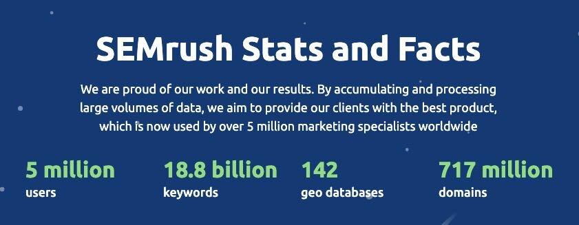 semrush database size 2020