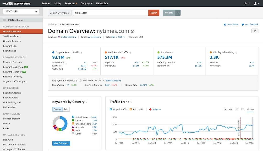 semrush domain analysis