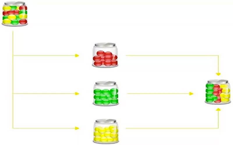 Sơ đồ tổ chức nội dung trên website theo cấu trúc silo