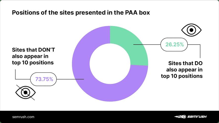 Các website xuất hiện trong hộp PAA ở trong top 10 tìm kiếm