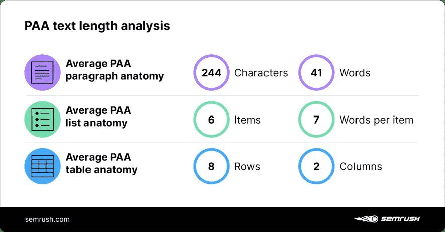 Phân tích độ dài văn bản trong PAA