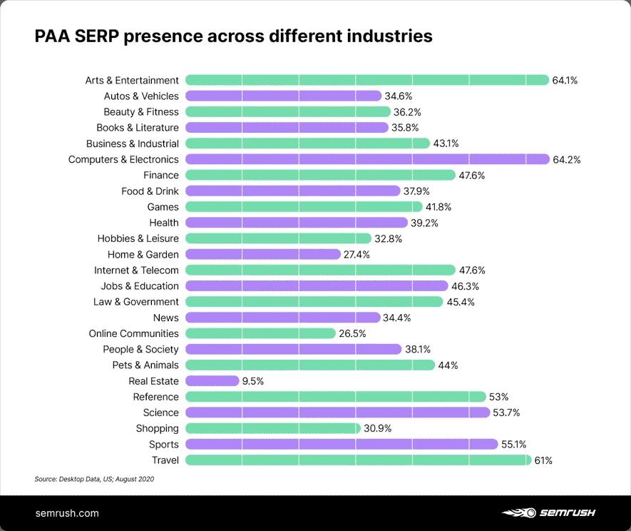 Sự xuất hiện kết quả PAA trên trang SERPS ở 25 ngành công nghiệp khác nhau