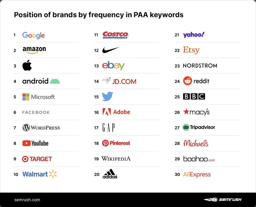 Top 30 thương hiệu hay xuất hiện trên các từ khóa tìm kiếm của PAA