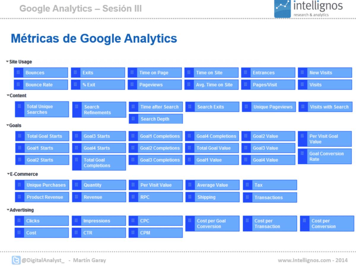 Các số liệu quan trọng trong Google Analytics là gì