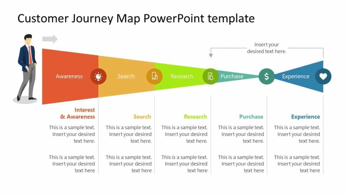 Hành trình khách hàng - Consumers Journey - đều bắt đầu bằng một tìm kiếm