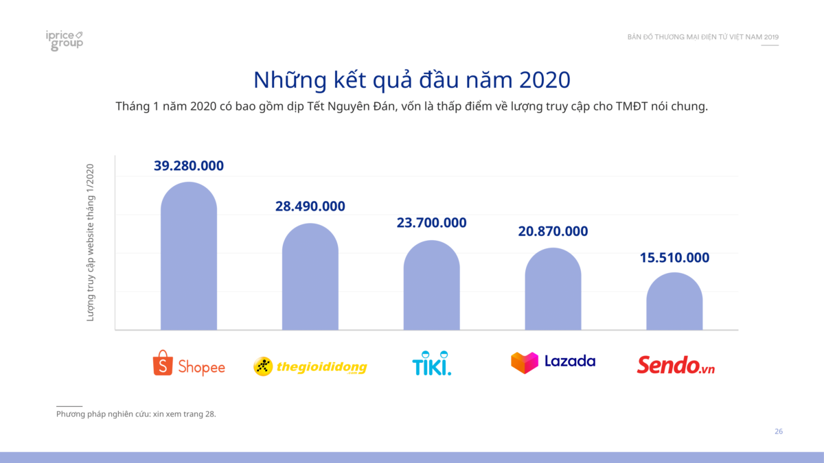 Lưu lượng truy cập trên các sàn thương mại điện tử đầu năm 2020