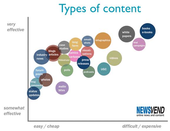 Các thể loại nội dung và mức độ ảnh hưởng trong các chiến dịch Content Marketing