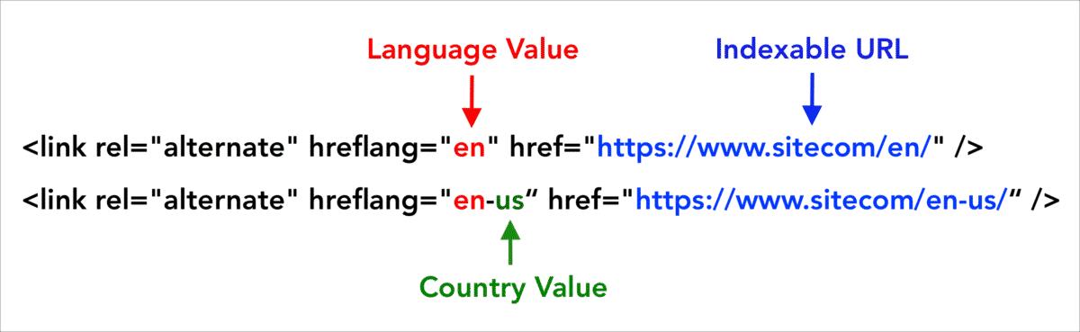 Cấu trúc đơn giản của Hreflang