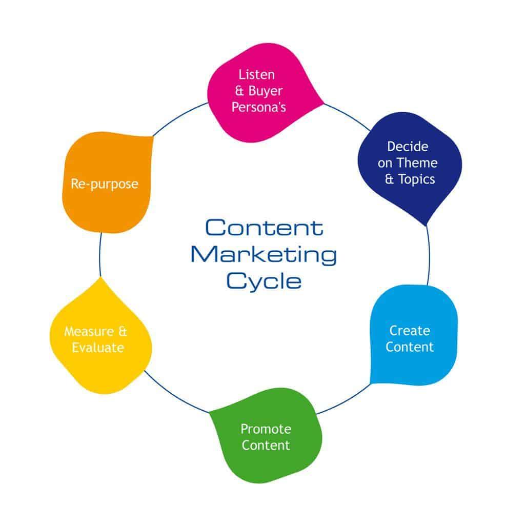 Lập ra một bảng chiến lược Content Marketing cụ thể và chi tiết sẽ giúp bạn hình dung được hướng đi sắp tới