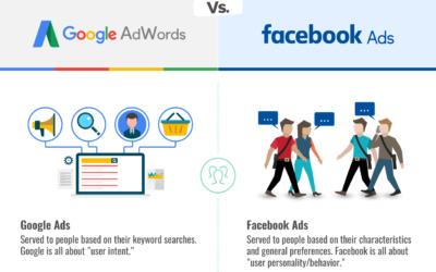 Nền tảng quảng cáo nào sẽ mang lại hiệu quả Google Ads hay Facebook Ads