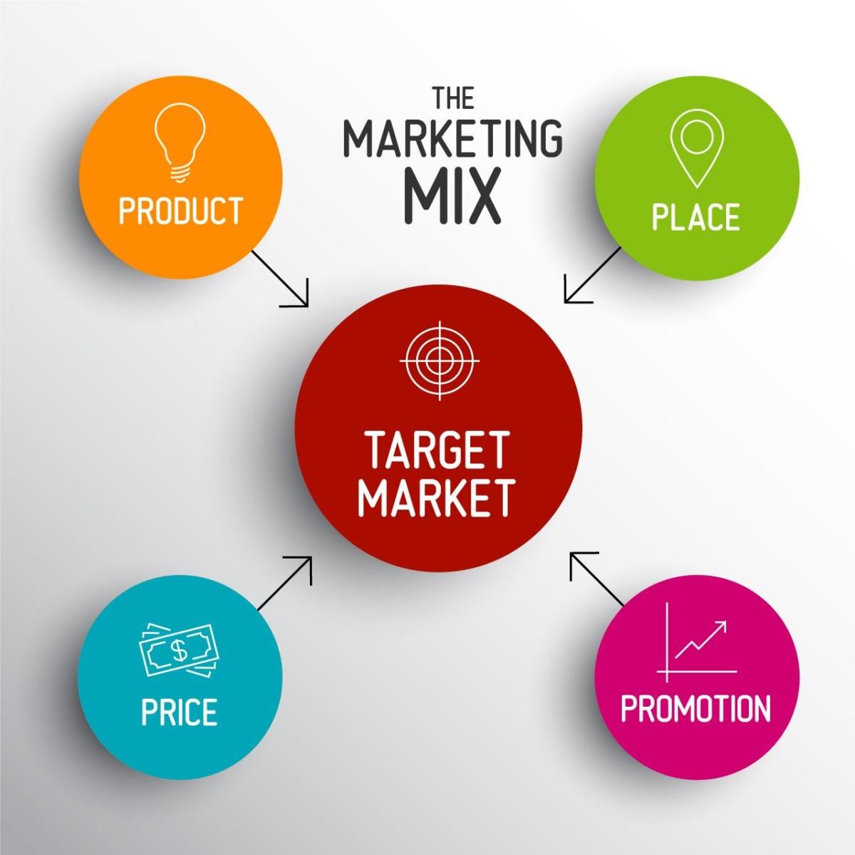 Quy trình marketing Mix 4ps đơn giản