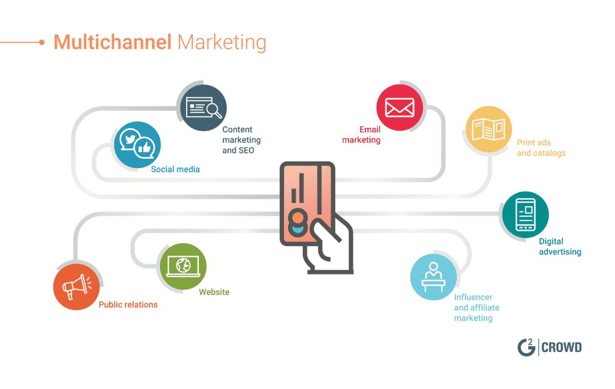 Tiếp thị truyền thông đa kênh sẽ hỗ trợ chiến dịch SEO hiệu quả hơn