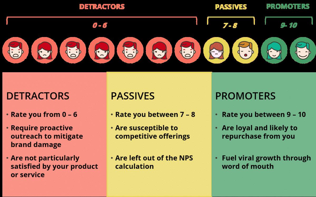 3 mức độ tính chỉ số NPS phổ biến hiện nay