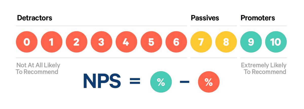 Công thức tính chỉ số NPS
