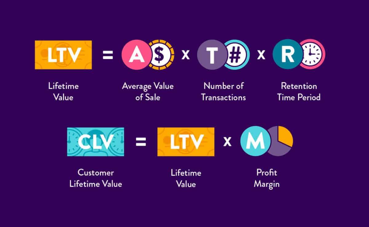 Công thức tính giá trị trọn đời của khách hàng