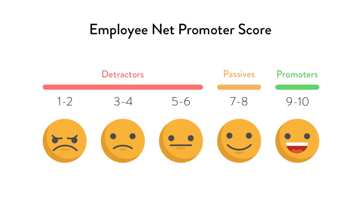 eNPS đo chỉ số hài lòng của nhân viên với doanh nghiệp