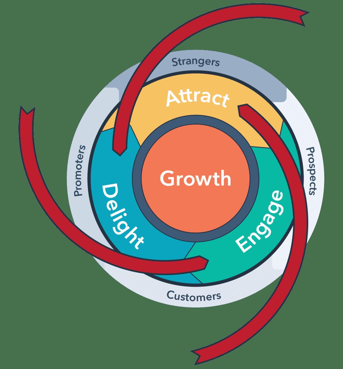 Mô hình truyền thông Flywheel Inbound Marketing