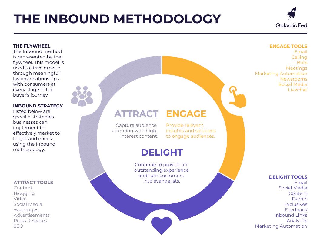 Phương pháp truyền thông Inbound Marketing được định nghĩa như thế nào?