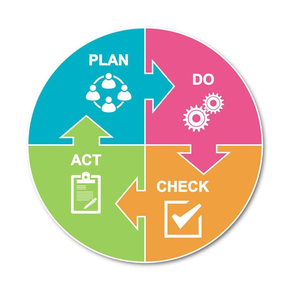 Quản trị lòng trung thành của khách hàng nhờ mô hình PDCA