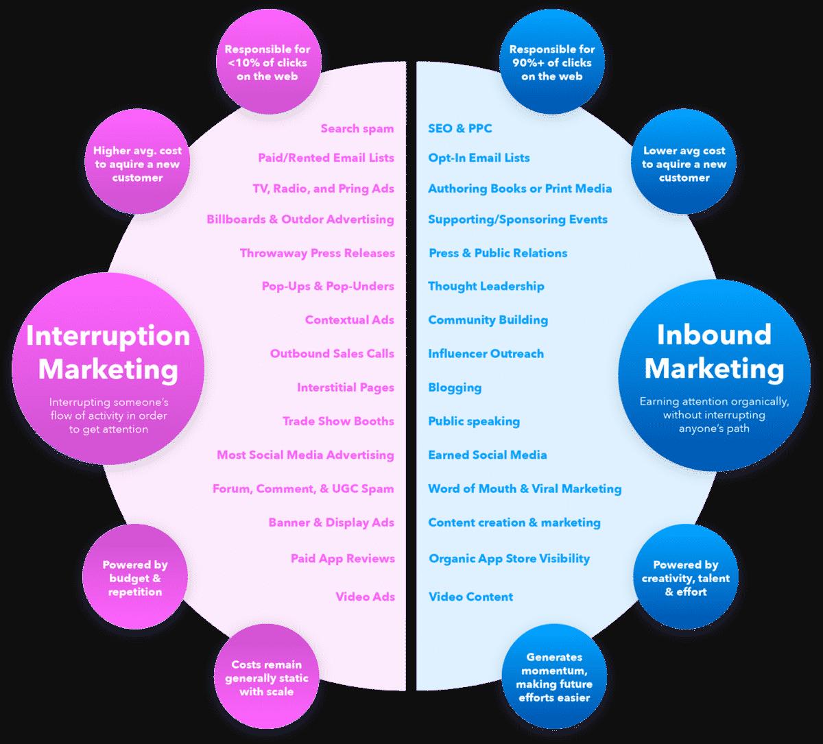 Sự khác nhau giữa thuật ngữ Inbound và Outbound Marketing