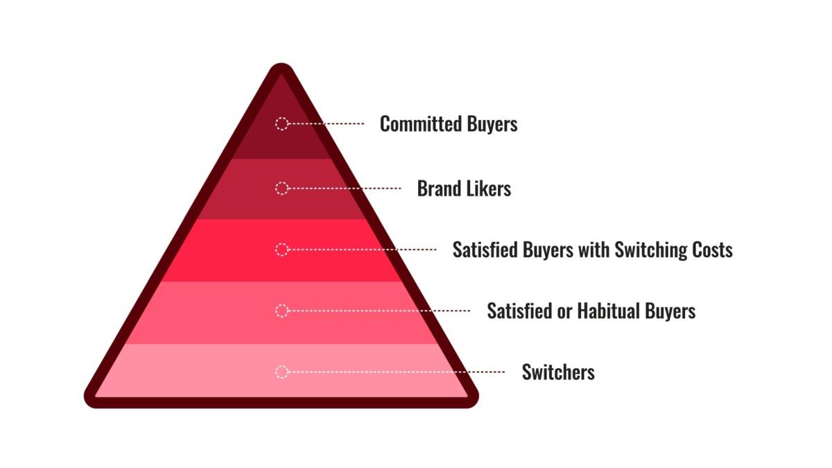 Tháp thể hiện lòng trung thành của khách hàng