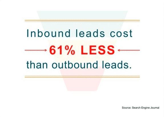Chi phí cho các chiến lược Inbound Marketing