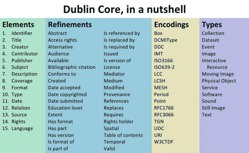 Dublin Core là gì