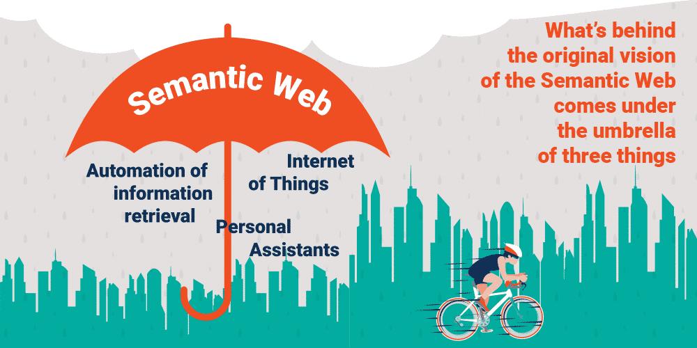 Semantic Web là gì?