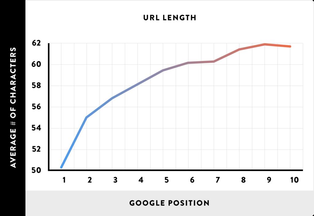 URL ngắn tốt hơn URL dài hơn