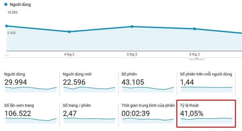 Tỷ lệ Bounce rate là 41.05%. Hình ảnh: chụp từ màn hình thống kê trong Google Analytics