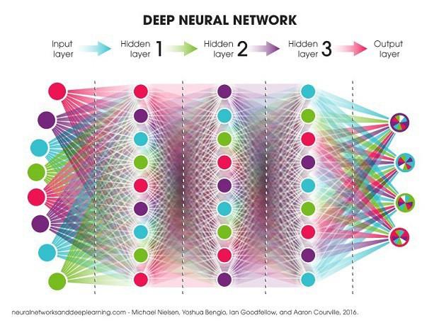 Neural network là một mạng lưới có cấu trúc tương đồng với các nơron thần kinh của não bộ (Nguồn ảnh: Neural networks and Deep learning)