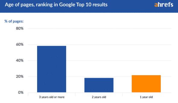 Top10 Google và thống kê thời gian web hoạt động